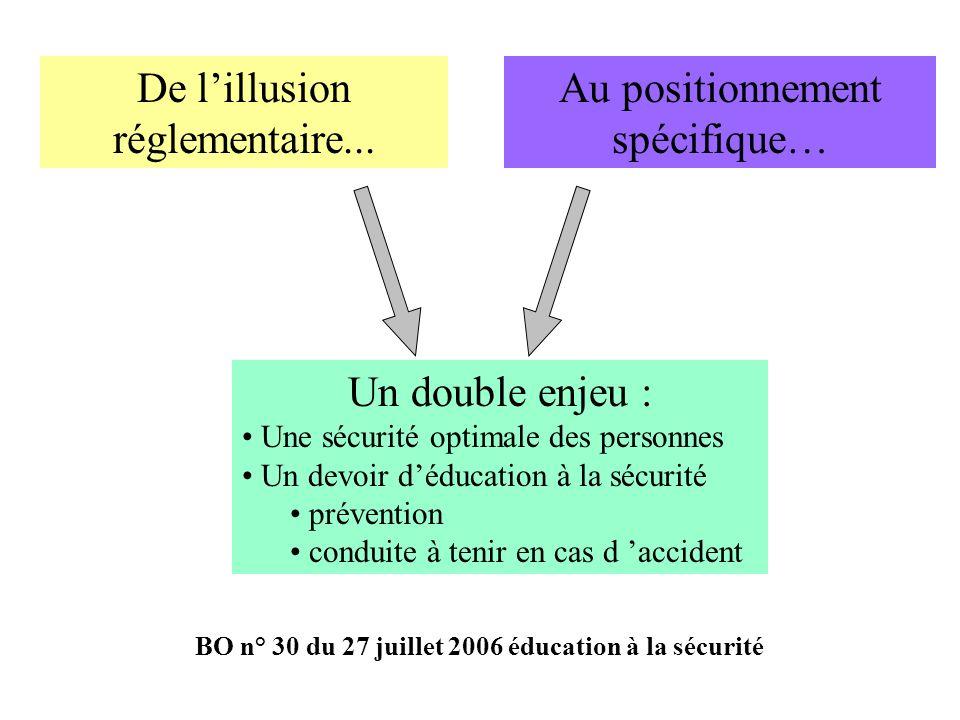 De lillusion réglementaire... Au positionnement spécifique… Un double enjeu : Une sécurité optimale des personnes Un devoir déducation à la sécurité p