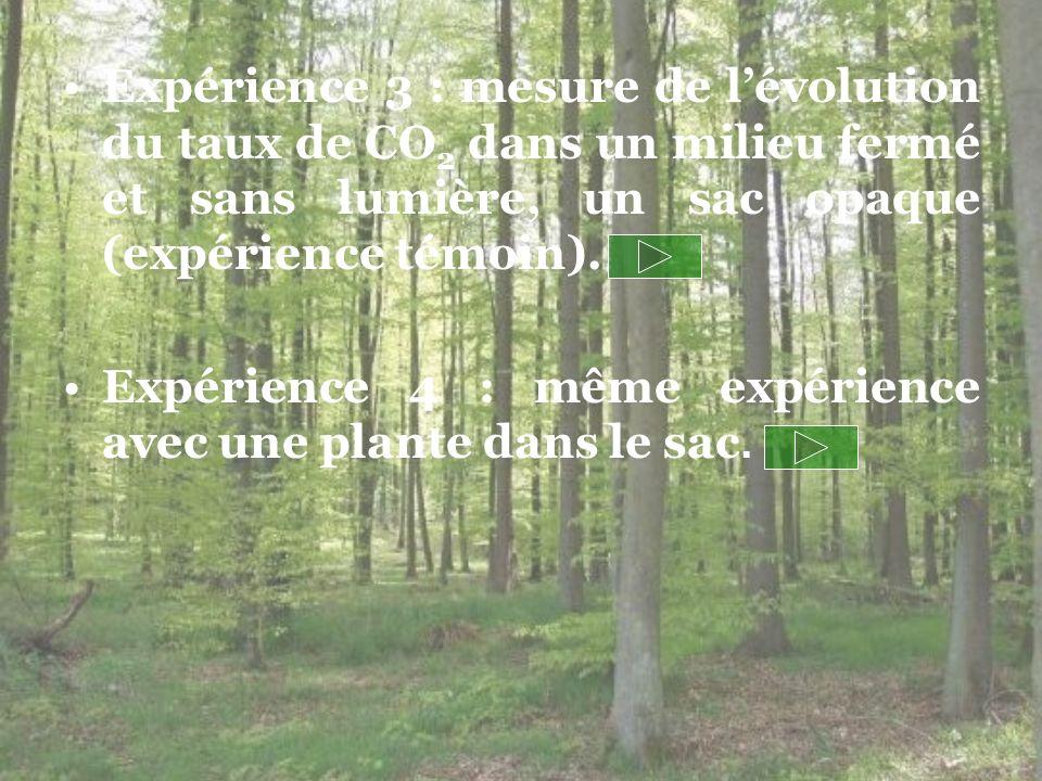 Expérience 3 : mesure de lévolution du taux de CO 2 dans un milieu fermé et sans lumière, un sac opaque (expérience témoin). Expérience 4 : même expér