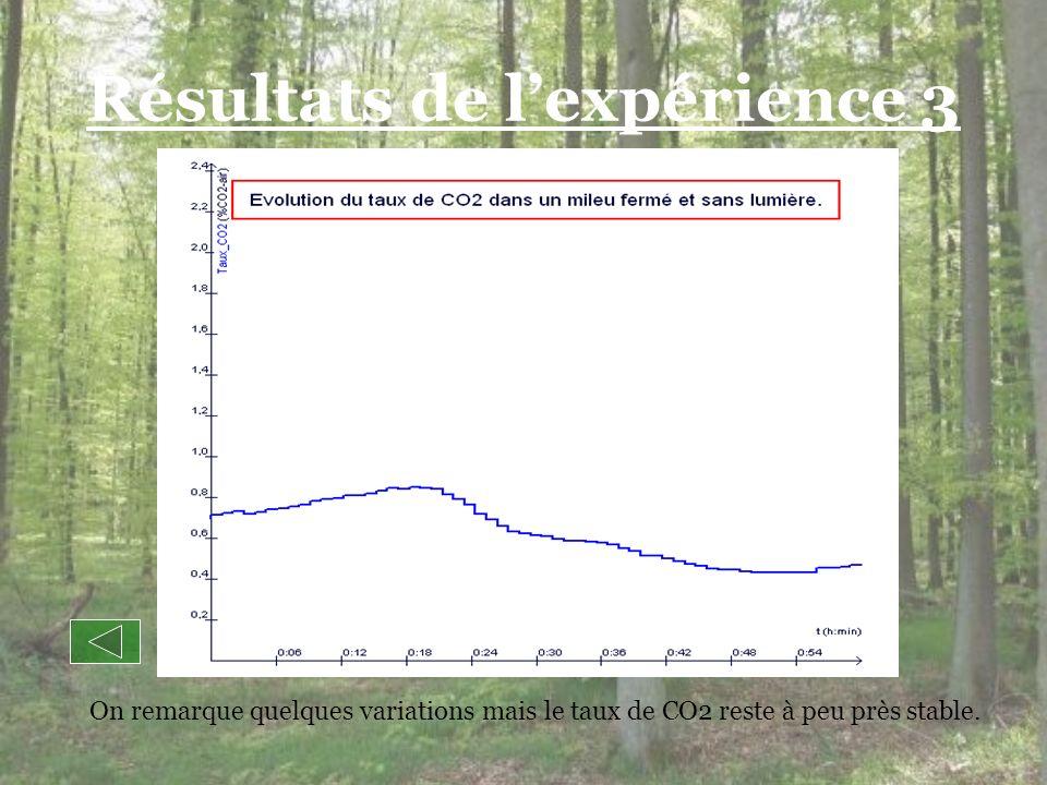 Résultats de lexpérience 3 On remarque quelques variations mais le taux de CO2 reste à peu près stable.