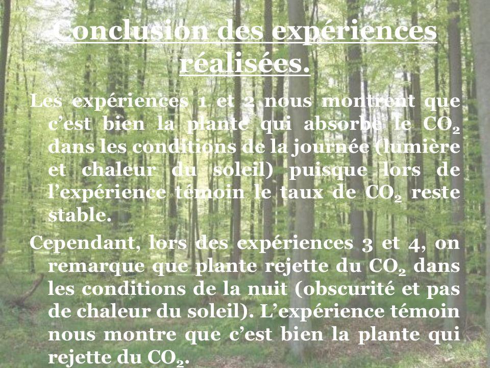 Conclusion des expériences réalisées. Les expériences 1 et 2 nous montrent que cest bien la plante qui absorbe le CO 2 dans les conditions de la journ