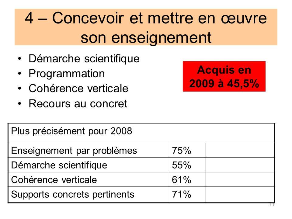 11 Plus précisément pour 2008 Enseignement par problèmes75% Démarche scientifique55% Cohérence verticale61% Supports concrets pertinents71% 4 – Concev