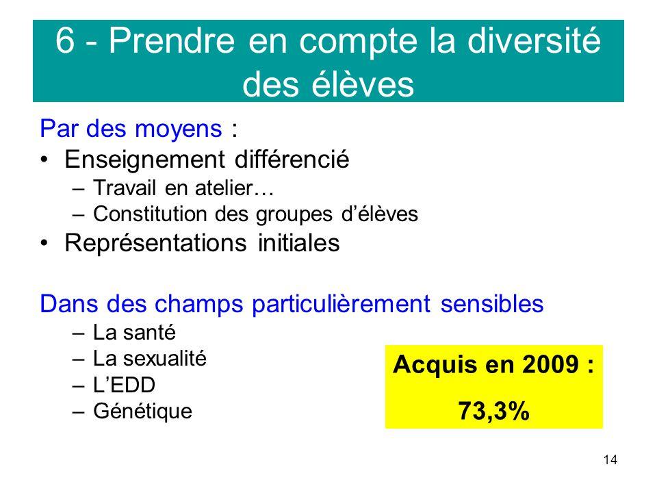 14 6 - Prendre en compte la diversité des élèves Par des moyens : Enseignement différencié –Travail en atelier… –Constitution des groupes délèves Repr