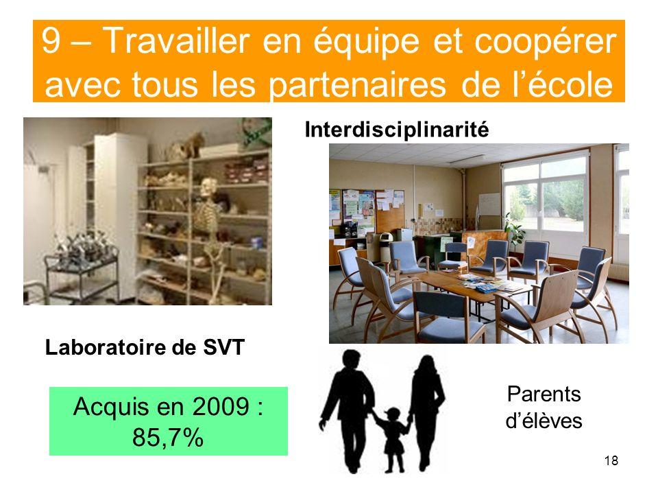 18 9 – Travailler en équipe et coopérer avec tous les partenaires de lécole Laboratoire de SVT Interdisciplinarité Acquis en 2009 : 85,7% Parents délè