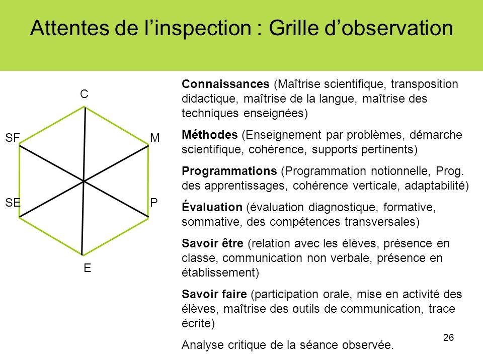 26 Attentes de linspection : Grille dobservation Connaissances (Maîtrise scientifique, transposition didactique, maîtrise de la langue, maîtrise des t