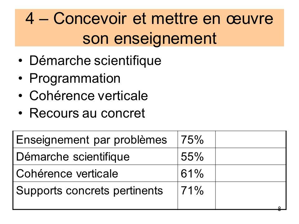 8 Enseignement par problèmes75% Démarche scientifique55% Cohérence verticale61% Supports concrets pertinents71% 4 – Concevoir et mettre en œuvre son enseignement Démarche scientifique Programmation Cohérence verticale Recours au concret