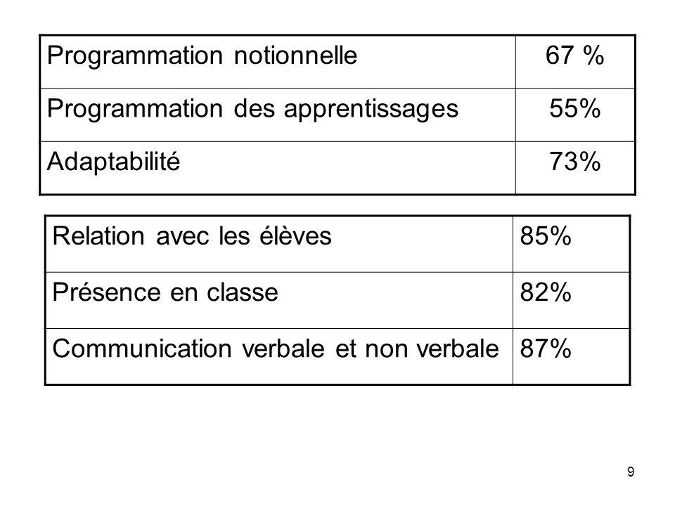 9 Programmation notionnelle67 % Programmation des apprentissages55% Adaptabilité73% Relation avec les élèves85% Présence en classe82% Communication verbale et non verbale87%