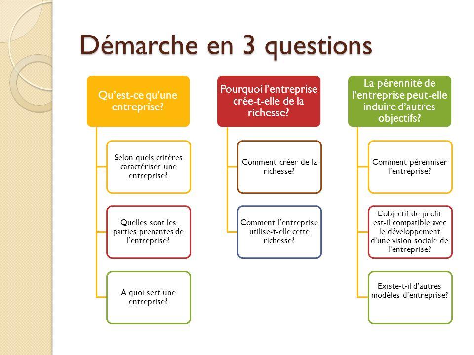 Démarche en 3 questions Quest-ce quune entreprise? Selon quels critères caractériser une entreprise? Quelles sont les parties prenantes de lentreprise