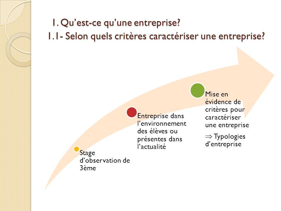 1. Quest-ce quune entreprise? 1.1- Selon quels critères caractériser une entreprise? 1. Quest-ce quune entreprise? 1.1- Selon quels critères caractéri