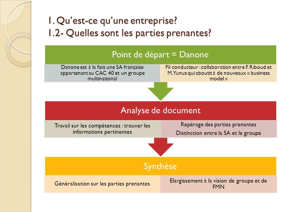 1. Quest-ce quune entreprise? 1.2- Quelles sont les parties prenantes? Synthèse Généralisation sur les parties prenantes Elargissement à la vision de