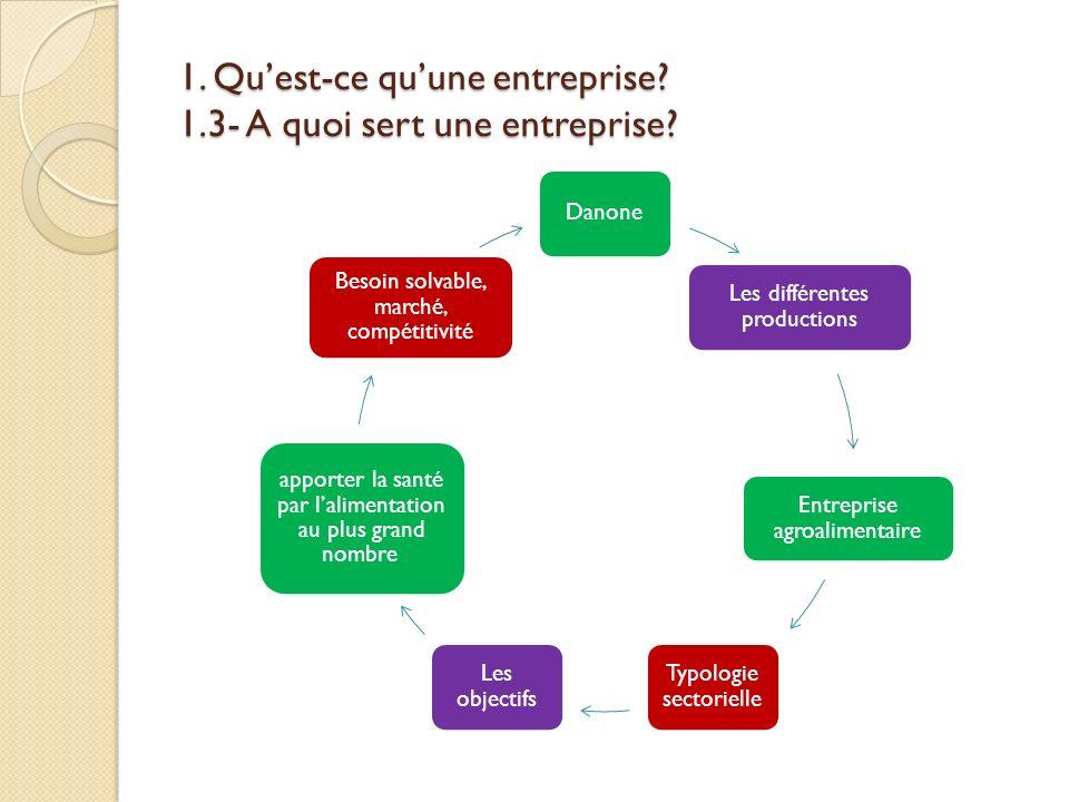 1. Quest-ce quune entreprise? 1.3- A quoi sert une entreprise? Danone Les différentes productions Entreprise agroalimentaire Typologie sectorielle Les