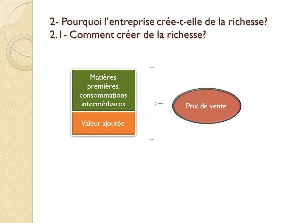 2- Pourquoi lentreprise crée-t-elle de la richesse? 2.1- Comment créer de la richesse? Matières premières, consommations intermédiaires Valeur ajoutée