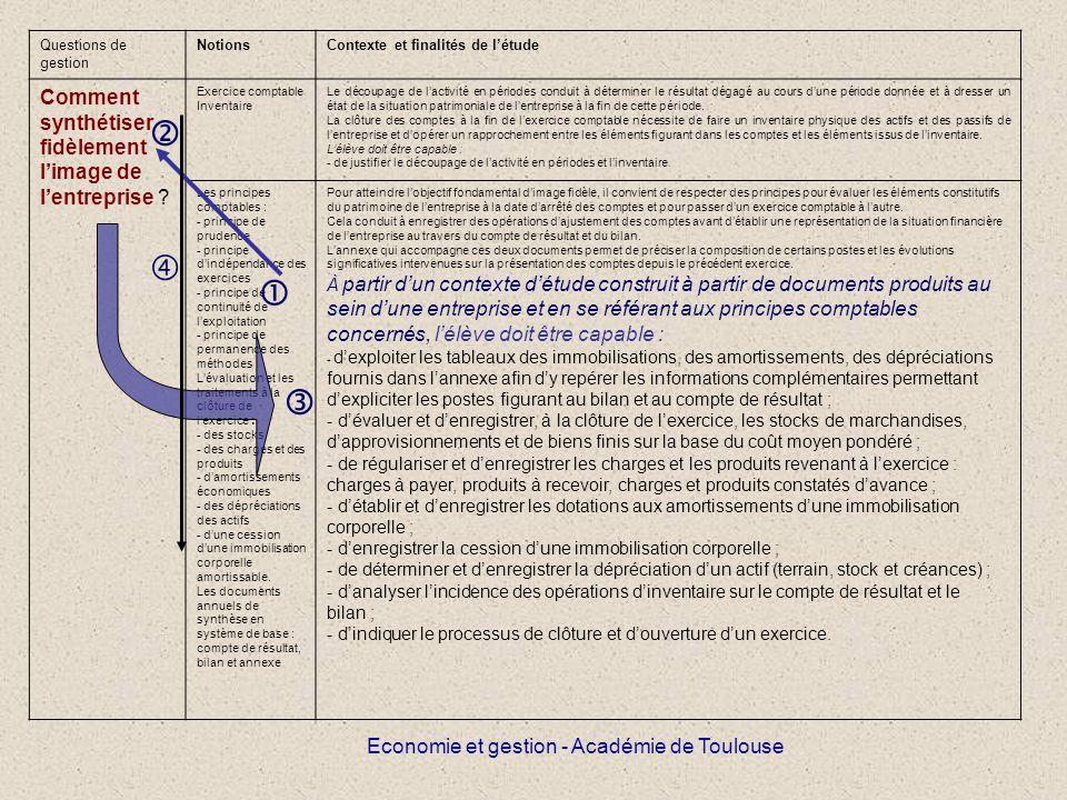 Economie et gestion - Académie de Toulouse Questions de gestion NotionsContexte et finalités de létude Comment synthétiser fidèlement limage de lentreprise .