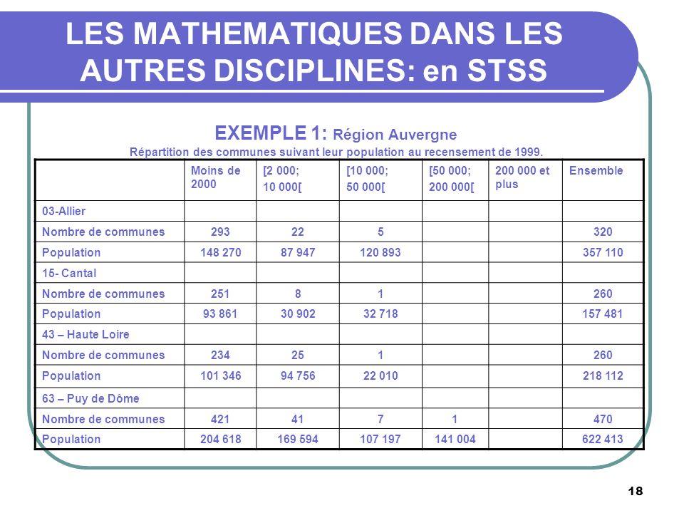 18 LES MATHEMATIQUES DANS LES AUTRES DISCIPLINES: en STSS EXEMPLE 1: Région Auvergne Répartition des communes suivant leur population au recensement de 1999.