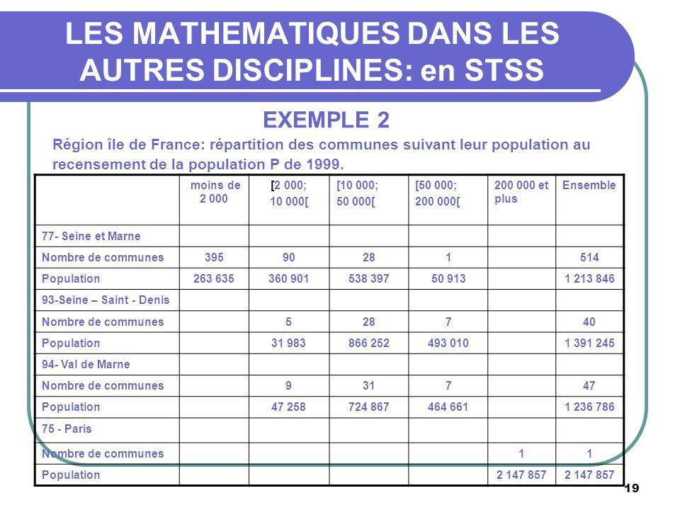 19 LES MATHEMATIQUES DANS LES AUTRES DISCIPLINES: en STSS EXEMPLE 2 Région île de France: répartition des communes suivant leur population au recensement de la population P de 1999.