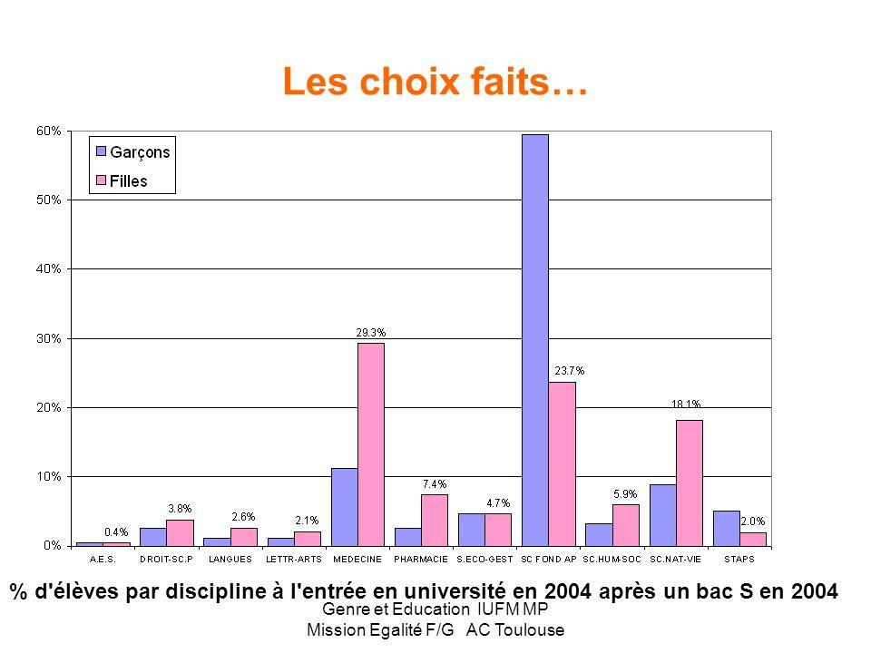 Genre et Education IUFM MP Mission Egalité F/G AC Toulouse Les filles réussissent mieux… Les filles représentent : - En 6 ème 48,3% des effectifs - En
