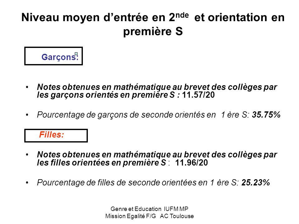 Genre et Education IUFM MP Mission Egalité F/G AC Toulouse Les choix faits… % d'élèves par discipline à l'entrée en université en 2004 après un bac S