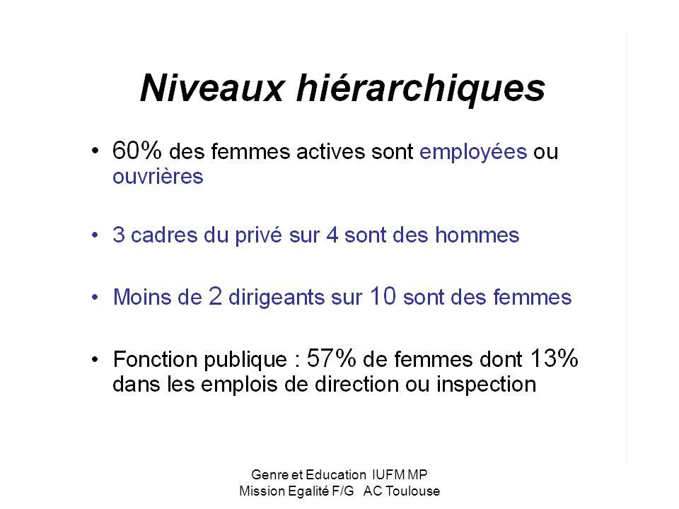 Genre et Education IUFM MP Mission Egalité F/G AC Toulouse Vie professionnelle –60% des femmes exercent dans des métiers qui ne représentent que 30% d
