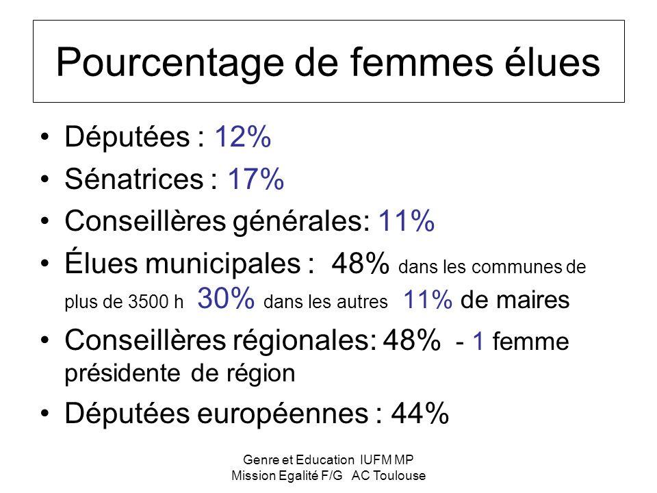 Genre et Education IUFM MP Mission Egalité F/G AC Toulouse Pourcentage de femmes élues Députées : 12% Sénatrices : 17% Conseillères générales: 11% Élues municipales : 48% dans les communes de plus de 3500 h 30% dans les autres 11% de maires Conseillères régionales: 48% - 1 femme présidente de région Députées européennes : 44%