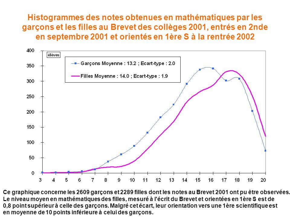 Histogrammes des notes obtenues en mathématiques par les garçons et les filles au Brevet des collèges 2001, entrés en 2nde en septembre 2001 et orient