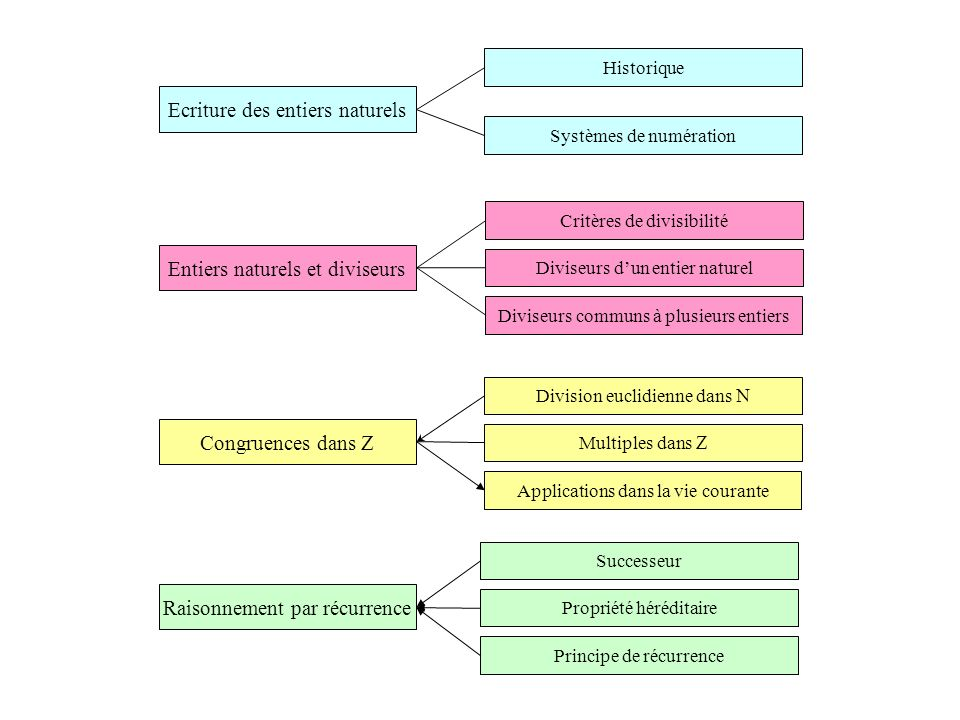 ContenusModalitésCommentaires Ecriture des entiers naturels Eclairage historique Écriture des entiers naturels dans le système décimal de position et dans des bases autres que dix.