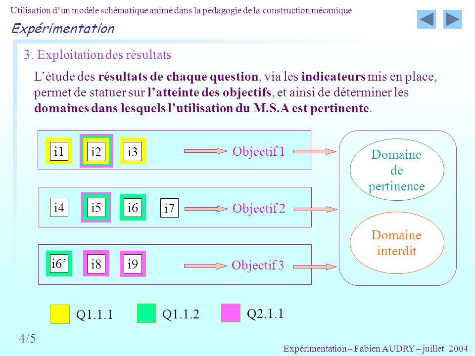 Objectif 3 Objectif 2 Objectif 1 Domaine interdit 3. Exploitation des résultats 4/5 Létude des résultats de chaque question, via les indicateurs mis e