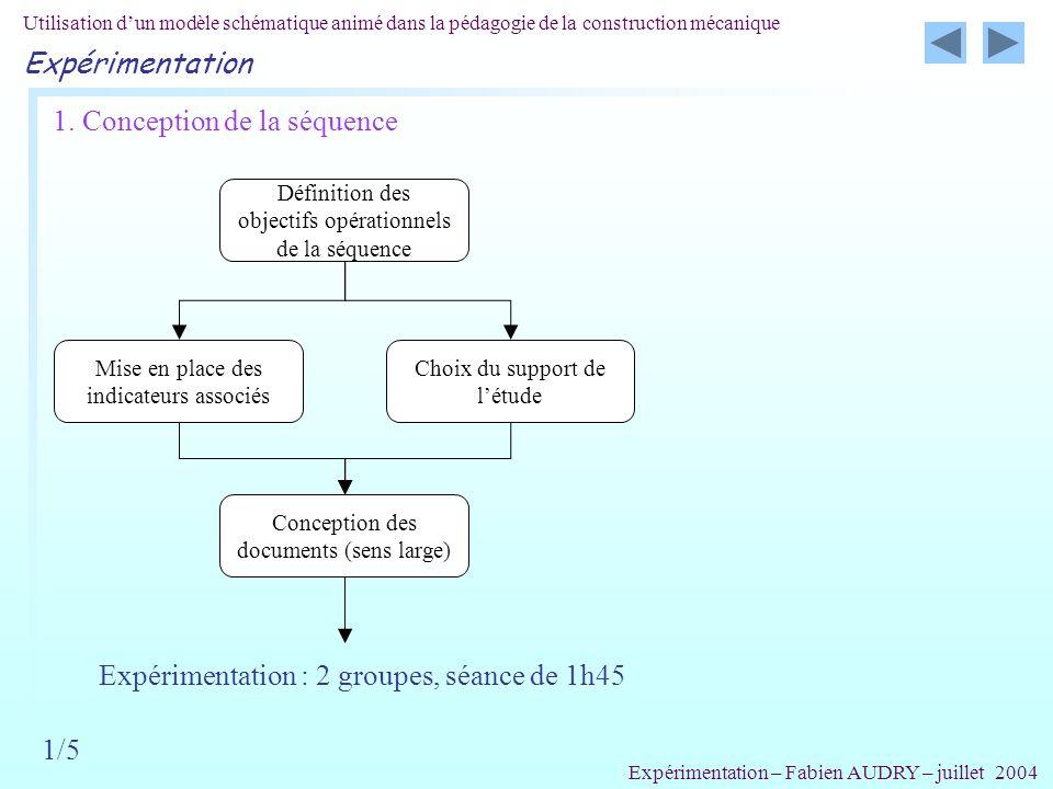 Utilisation dun modèle schématique animé dans la pédagogie de la construction mécanique Expérimentation 5/5 Résultats bruts : Expérimentation – Fabien AUDRY – juillet 2004