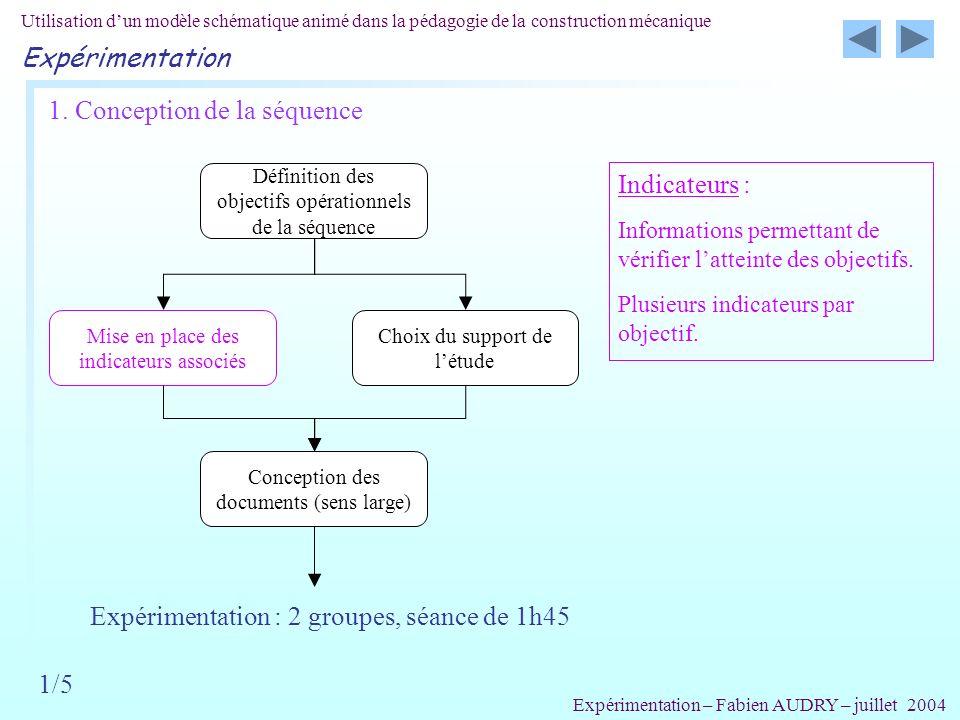 Indicateurs : Informations permettant de vérifier latteinte des objectifs. Plusieurs indicateurs par objectif. Utilisation dun modèle schématique anim