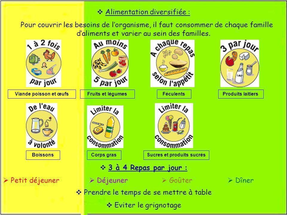 Alimentation diversifiée : Pour couvrir les besoins de lorganisme, il faut consommer de chaque famille daliments et varier au sein des familles. 3 à 4