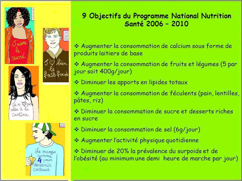 9 Objectifs du Programme National Nutrition Santé 2006 – 2010 Augmenter la consommation de calcium sous forme de produits laitiers de base Augmenter l