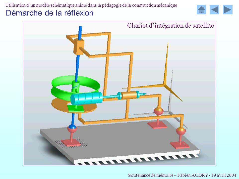 Chariot dintégration de satellite Soutenance de mémoire – Fabien AUDRY - 19 avril 2004 Utilisation dun modèle schématique animé dans la pédagogie de l
