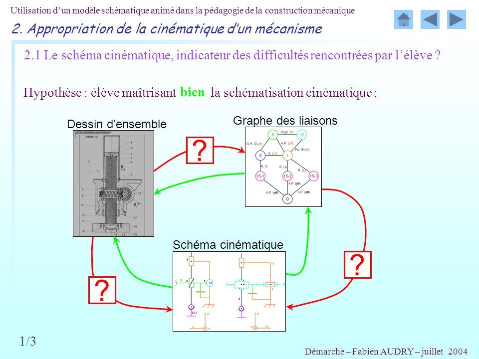 Utilisation dun modèle schématique animé dans la pédagogie de la construction mécanique Démarche – Fabien AUDRY – juillet 2004 2.1 Le schéma cinématique, indicateur des difficultés rencontrées par lélève .