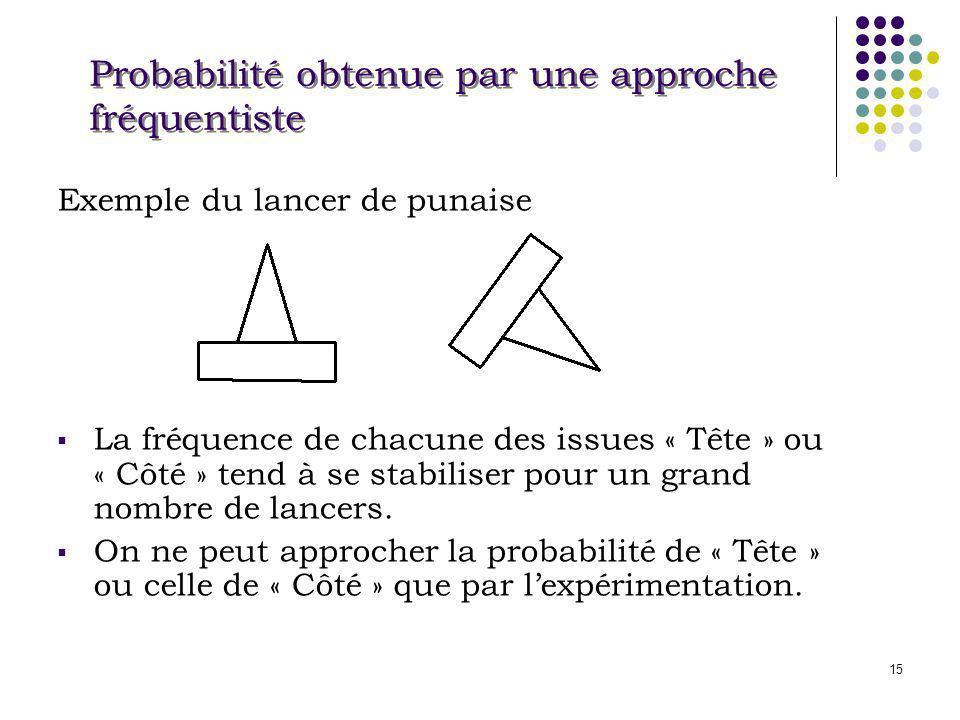 15 Exemple du lancer de punaise La fréquence de chacune des issues « Tête » ou « Côté » tend à se stabiliser pour un grand nombre de lancers. On ne pe