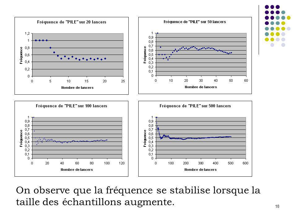 18 On observe que la fréquence se stabilise lorsque la taille des échantillons augmente.