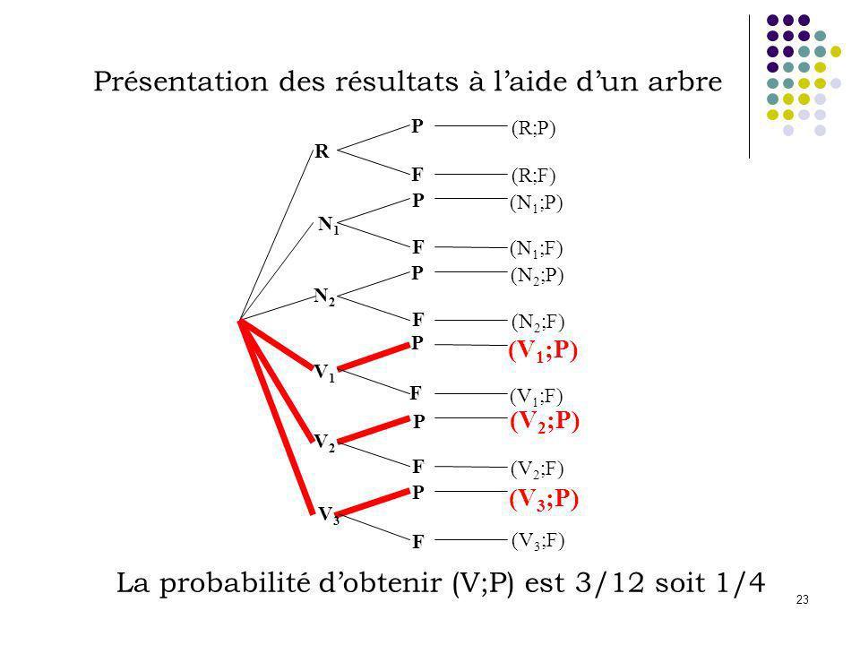 23 Présentation des résultats à laide dun arbre La probabilité dobtenir (V;P) est 3/12 soit 1/4 R V2V2 V1V1 N2N2 N1N1 V3V3 P P P P P P F F F F F F (R;