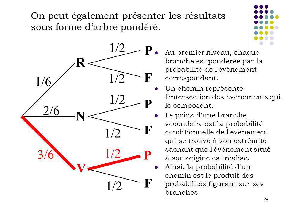 24 On peut également présenter les résultats sous forme darbre pondéré. R V N P P P F F F 1/6 2/6 3/6 1/2 Au premier niveau, chaque branche est pondér