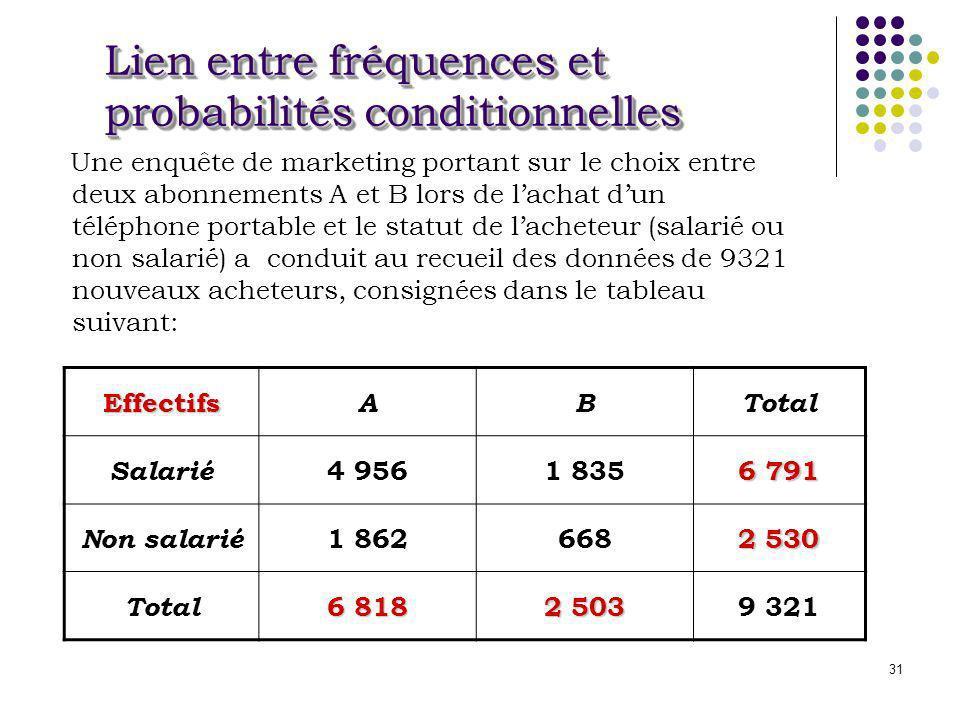 31 Lien entre fréquences et probabilités conditionnelles Une enquête de marketing portant sur le choix entre deux abonnements A et B lors de lachat du