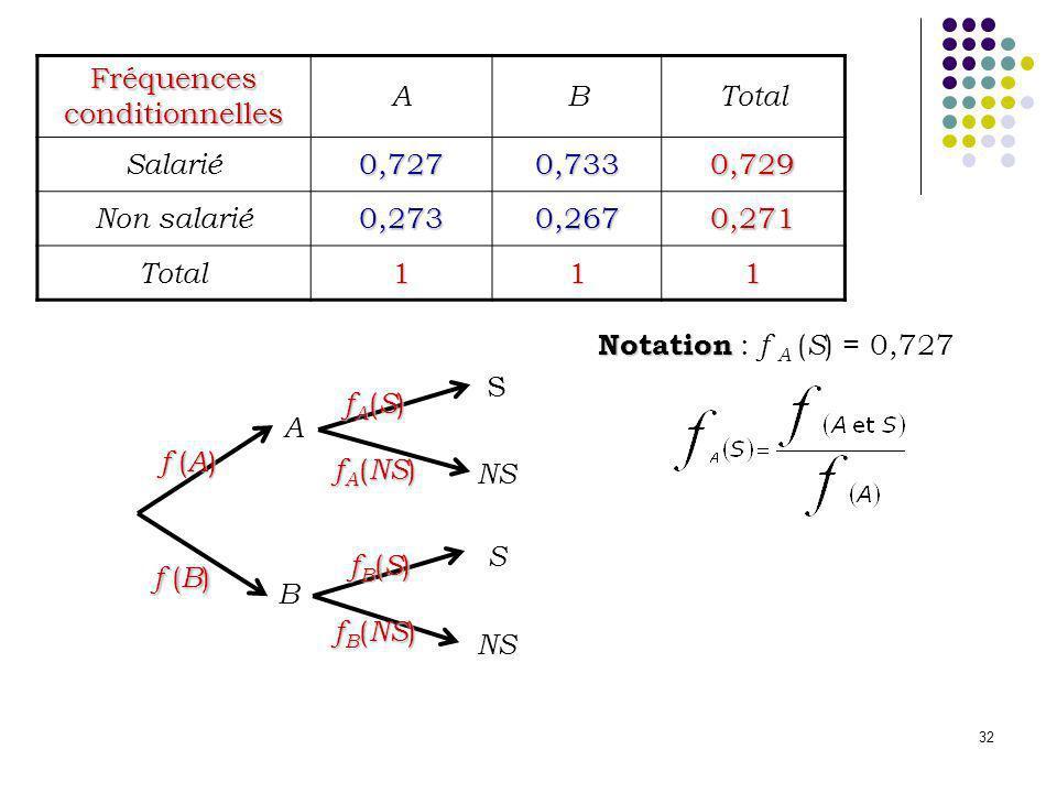 32 Fréquences conditionnelles ABTotal Salarié0,7270,7330,729 Non salarié0,2730,2670,271 Total111 Notation Notation : f A ( S ) = 0,727 NS A B S S f (