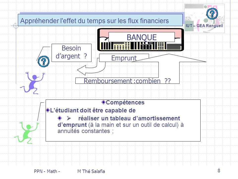 IUT – GEA Rangueil PPN - Math - M Thé Salafia 8 Appréhender l'effet du temps sur les flux financiers Besoin dargent ? BANQUE Emprunt Remboursement :co