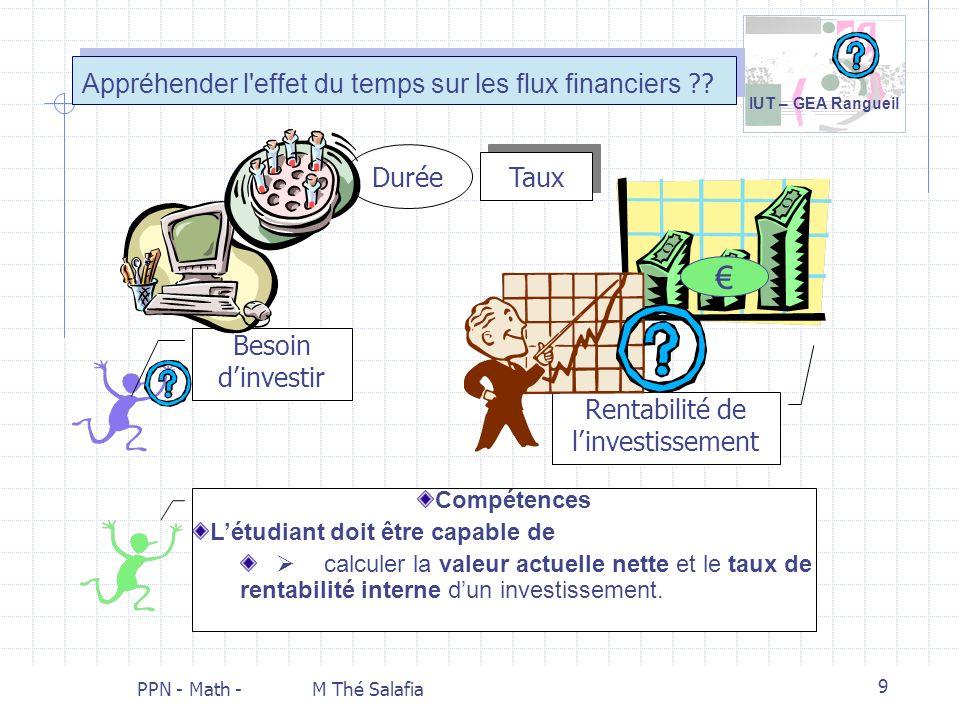 IUT – GEA Rangueil PPN - Math - M Thé Salafia 9 Appréhender l'effet du temps sur les flux financiers ?? Durée Taux Rentabilité de linvestissement Beso