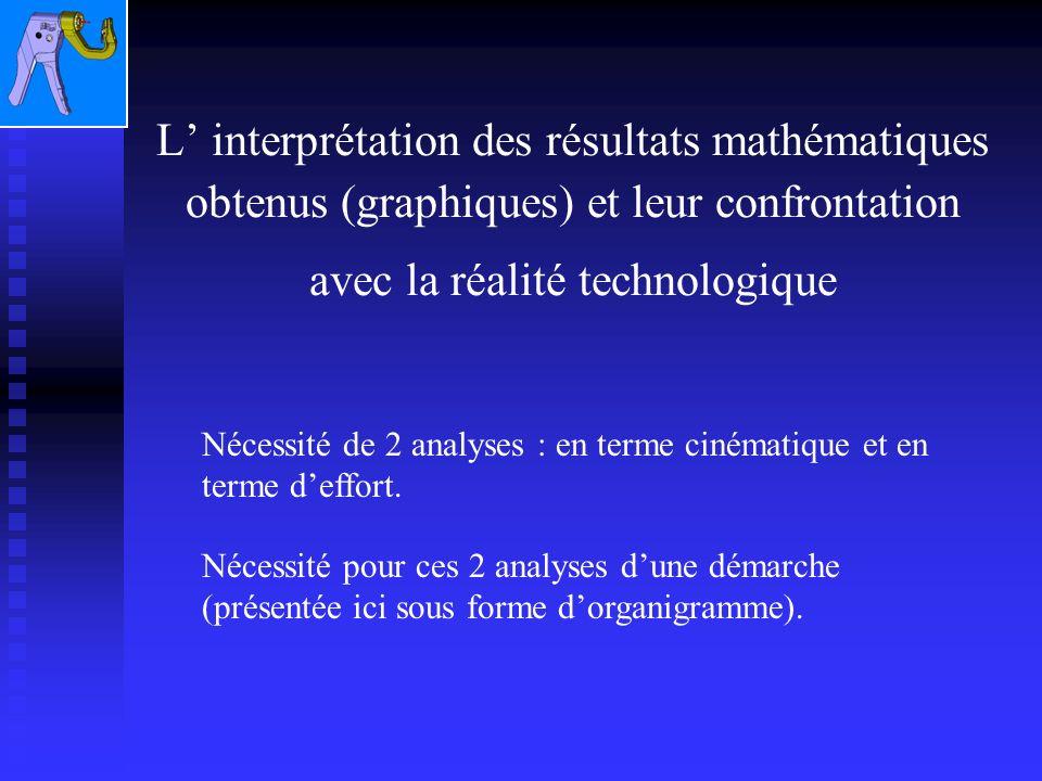 L interprétation des résultats mathématiques obtenus (graphiques) et leur confrontation avec la réalité technologique Nécessité de 2 analyses : en terme cinématique et en terme deffort.