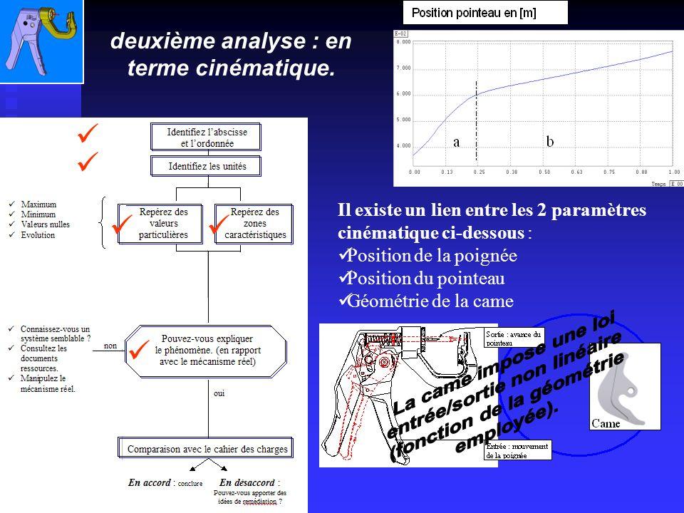 Il existe un lien entre les 2 paramètres cinématique ci-dessous : Position de la poignée Position du pointeau Géométrie de la came deuxième analyse : en terme cinématique.