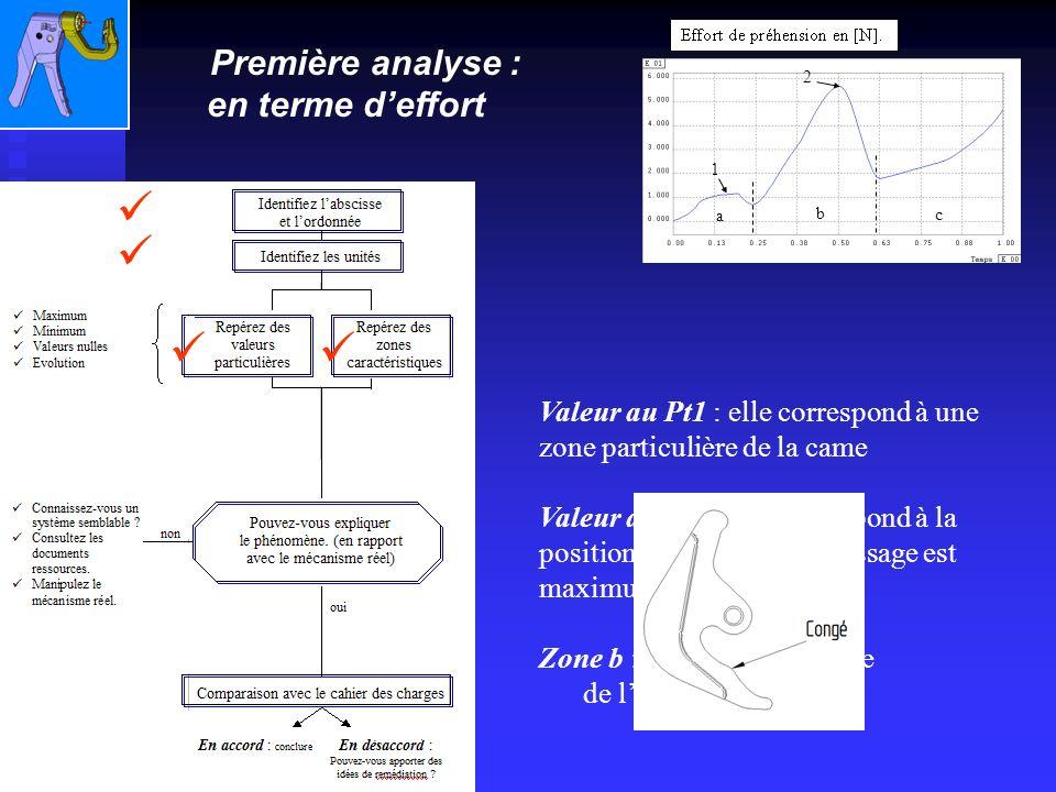 Valeur au Pt2 : elle correspond à la position ou leffort de sertissage est maximum Zone b : on retrouve lallure de leffort de sertissage Valeur au Pt1 : elle correspond à une zone particulière de la came 1 2 b a c Première analyse : en terme deffort