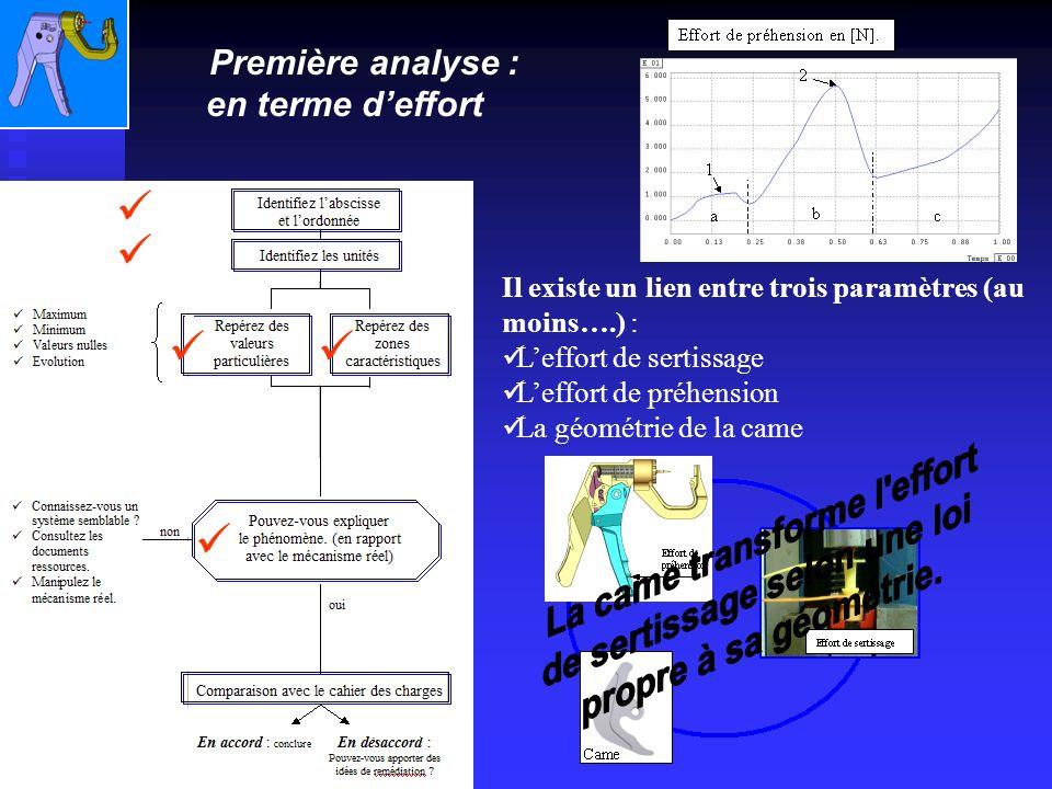 Il existe un lien entre trois paramètres (au moins….) : Leffort de sertissage Leffort de préhension La géométrie de la came Première analyse : en terme deffort