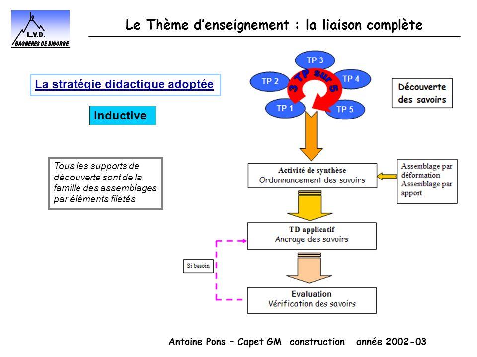 Antoine Pons – Capet GM construction année 2002-03 Le Thème denseignement : la liaison complète Inductive Tous les supports de découverte sont de la f