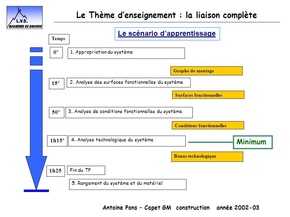 Antoine Pons – Capet GM construction année 2002-03 Le Thème denseignement : la liaison complète 1. Appropriation du système Graphe de montage 2. Analy
