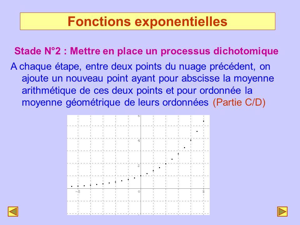 Fonctions exponentielles Stade N°2 : Mettre en place un processus dichotomique A chaque étape, entre deux points du nuage précédent, on ajoute un nouv