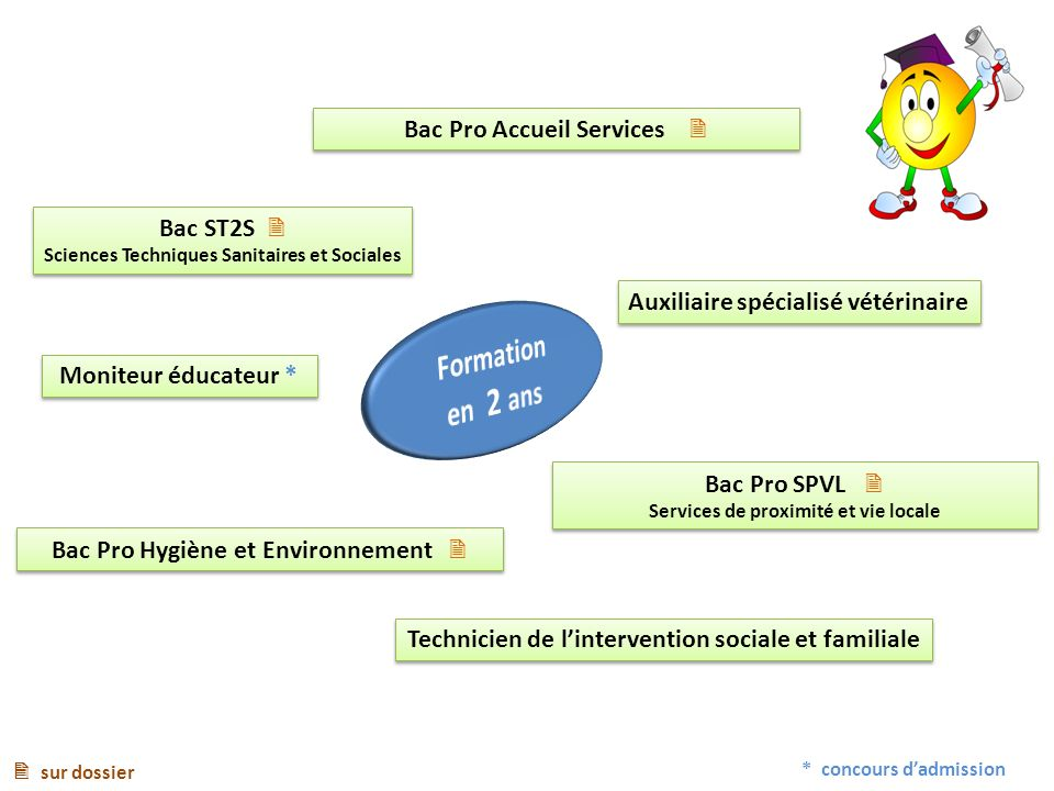 Bac ST2S Sciences Techniques Sanitaires et Sociales Bac ST2S Sciences Techniques Sanitaires et Sociales Bac Pro SPVL Services de proximité et vie loca