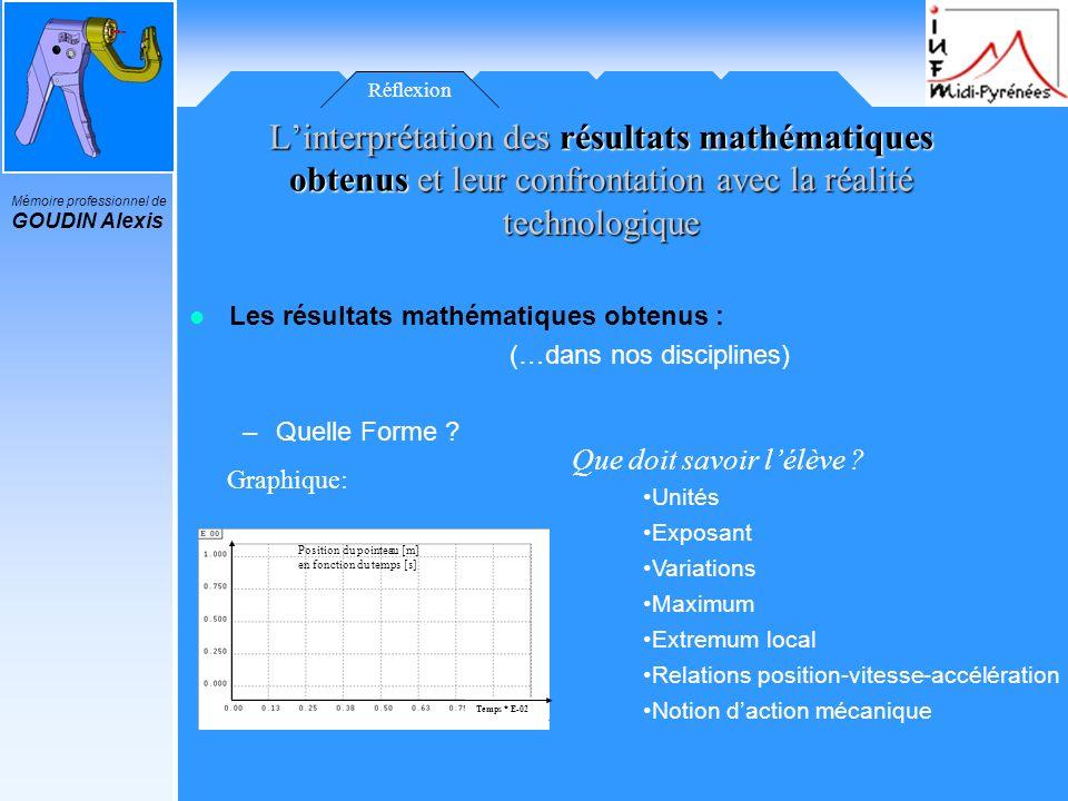 Mémoire professionnel de GOUDIN Alexis Réflexion Les résultats mathématiques obtenus : (…dans nos disciplines) –Quelle Forme ? Linterprétation des rés
