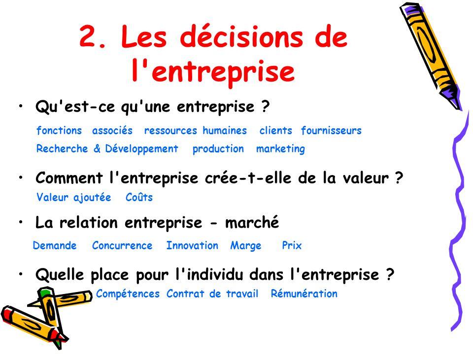 2. Les décisions de l'entreprise Qu'est-ce qu'une entreprise ? fonctionsassociésclients Recherche & Développement ressources humaines productionmarket