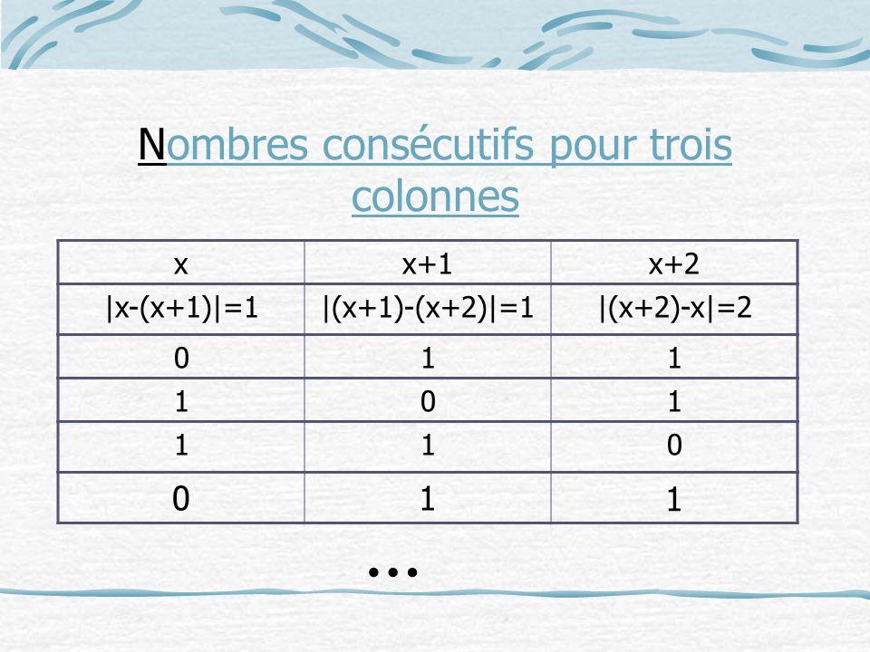 Nombres consécutifs pour trois colonnes xx+1x+2 |x-(x+1)|=1|(x+1)-(x+2)|=1|(x+2)-x|=2 011 101 110 … 01 1